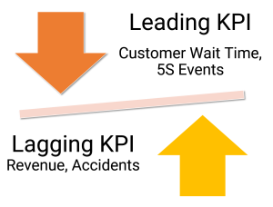 hoshin kanri - leading lagging kpis with examples.PNG